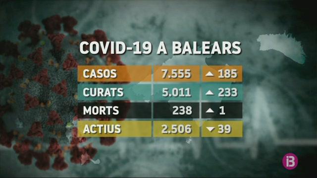 185+casos+nous+de+Covid-19+a+les+Balears+que+eleven+a+m%C3%A9s+de+2.500+els+casos+actius