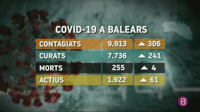 306+contagis+m%C3%A9s+per+Covid19+en+les+darreres+24+hores