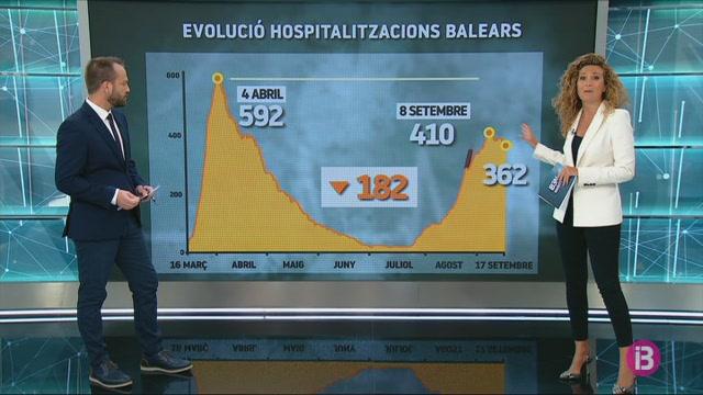 Augmenten+en+un+centenar+els+casos+actius+de+Covid-19+a+les+Balears