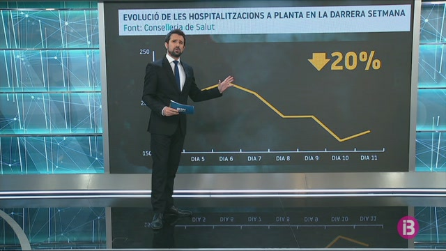 La+pressi%C3%B3+a+les+plantes+hospital%C3%A0ries+de+les+Balears+baixa+un+20%25+en+la+darrera+setmana