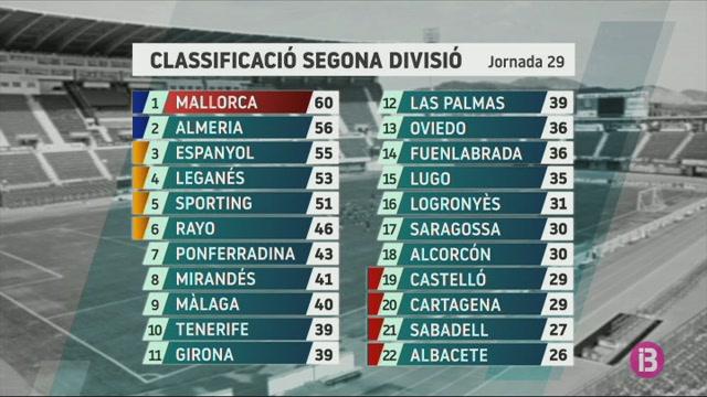 Els+empats+de+l%27Ameria+i+l%27Espanyol+amortig%C3%BCen+la+derrota+del+Mallorca+a+El+Molin%C3%B3n