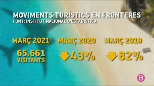 L%27arribada+de+turistes+estrangers+al+mar%C3%A7+cau+un+82%25+respecte+al+2019