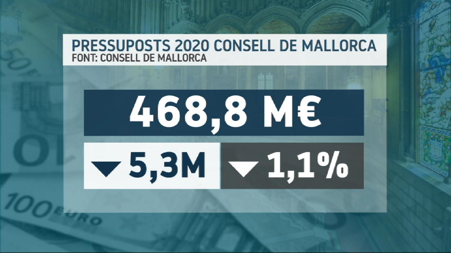 El+pressupost+del+Consell+de+Mallorca+en+el+2020+baixar%C3%A0+un+1%2C1%25