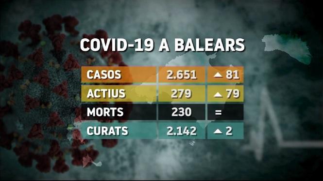 Balan%C3%A7+COVID-19+a+Balears%3A+81+nous+contagis%2C+cap+nova+defunci%C3%B3+i+2+altes+m%C3%A9s