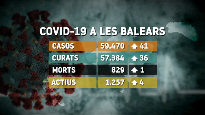 1.257+persones+passen+la+malaltia+a+les+Balears