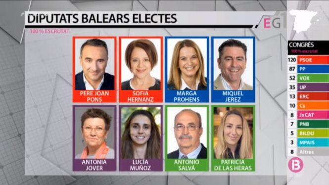El+resultat+electoral+a+les+Illes%3A+PSOE%2C+PP%2C+Unides+Podem+i+Vox+empaten+amb+2+diputats%2C+i+Cs+perd+el+seu