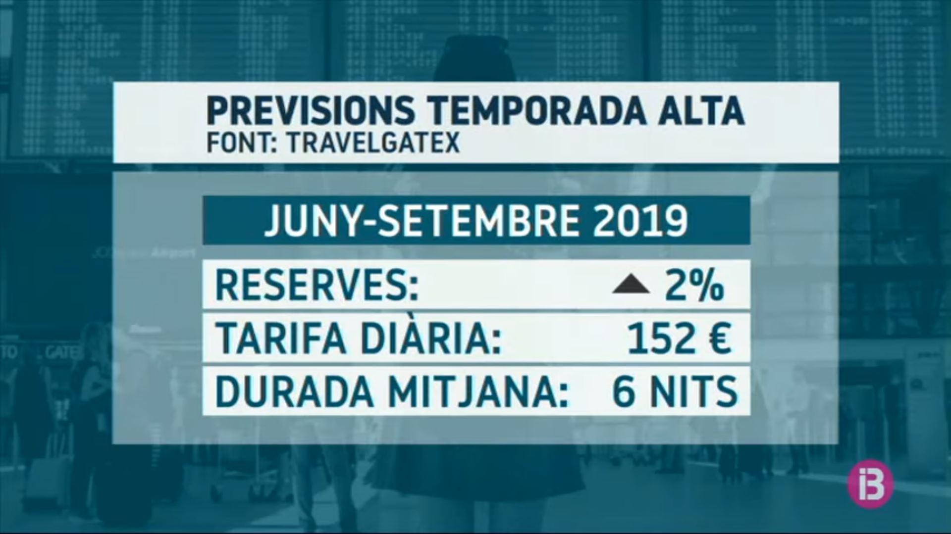 Un+estudi+de+%27big+data%27+indica+un+creixement+del+2%25+en+les+reserves+aquest+estiu
