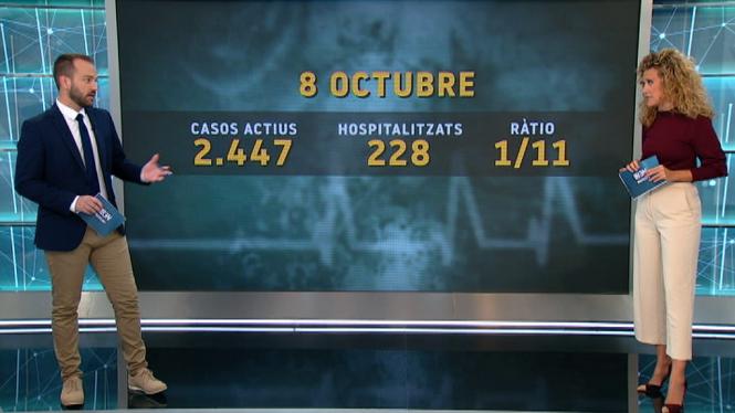 Un+de+cada+onze+positius+en+Covid-19+est%C3%A0+hospitalitzat