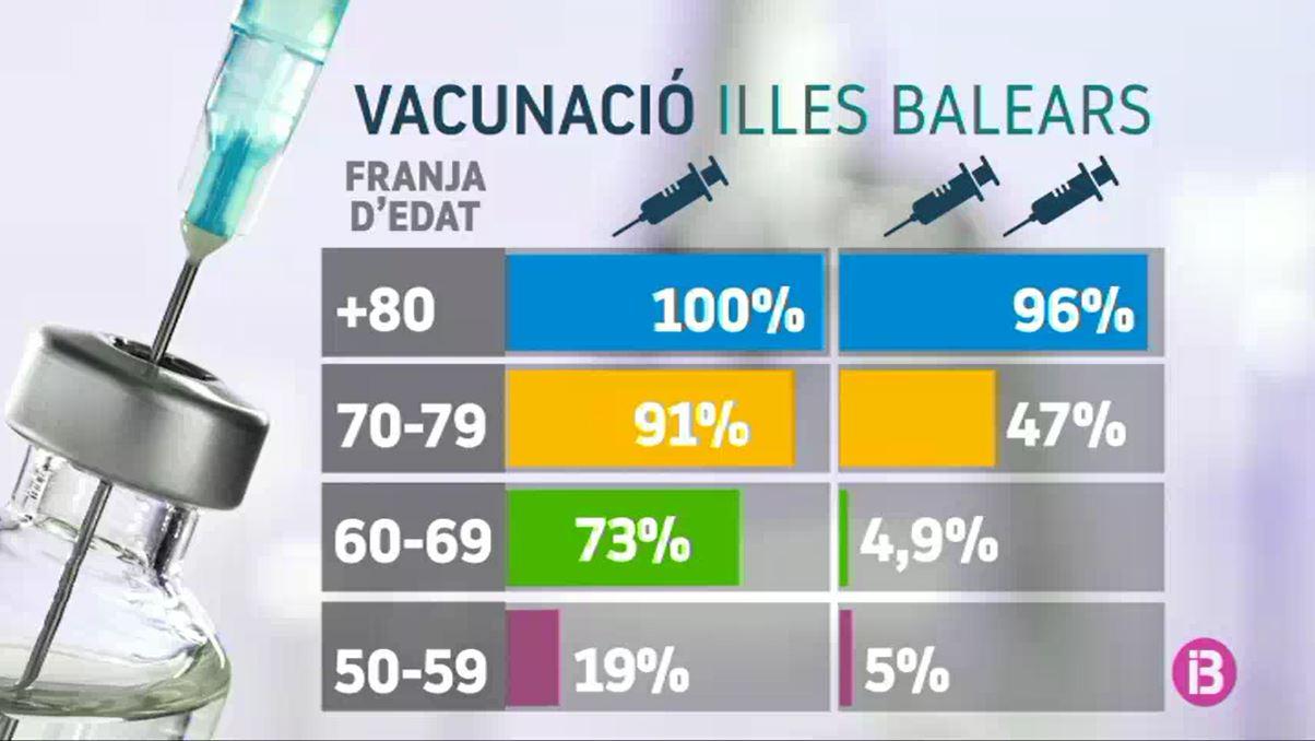 BitCita++obre+el+torn+de+vacunaci%C3%B3+de+persones+de+50+a+54+anys