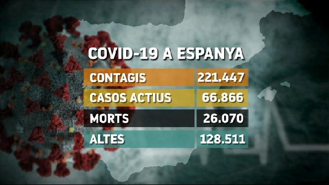 La+xifra+de+morts+per+coronavirus+davalla+lleugerament+a+Espanya%3A+213+defuncions+noves+en+24+hores