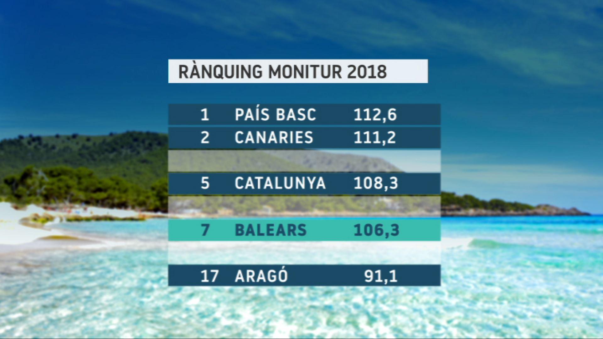 Les+Balears%2C+la+setena+comunitat+en+competitivitat+tur%C3%ADstica%2C+segons+Exceltur