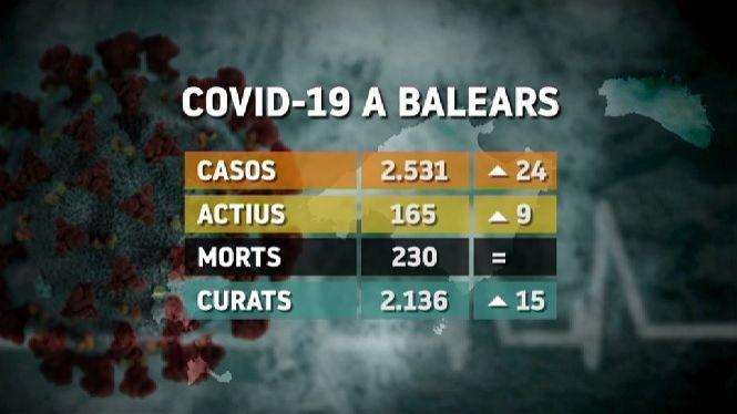 24+positius+m%C3%A9s+per+Covid-19+a+les+Balears