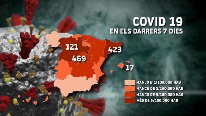 Madrid+registra+m%C3%A9s+de+460+contagis+en+una+setmana