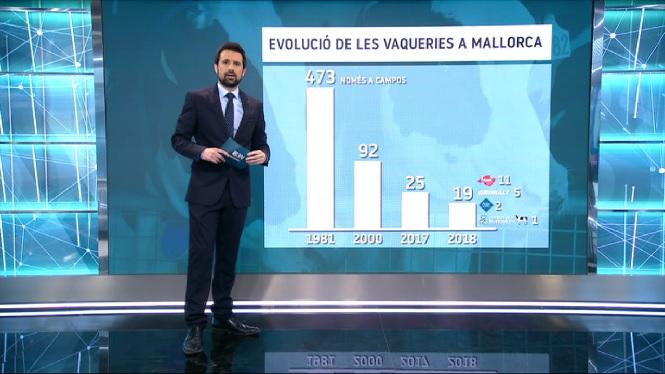 La+crisi+del+sector+lleter+obliga+a+tancar+el+79%2C3%25+de+les+explotacions+de+Mallorca