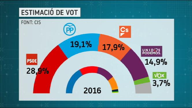 El+PSOE+guanyaria+les+eleccions+generals+segons+el+bar%C3%B2metre+del+CIS
