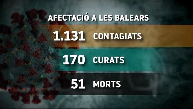 1.131+contagiats+per+Covid-19+a+les+Illes
