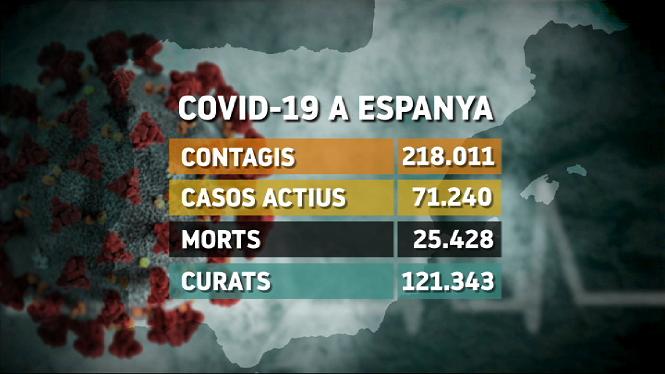 Davallada+important+dels+contagis+i+de+les+morts+a+Espanya+per+la+Covid-19