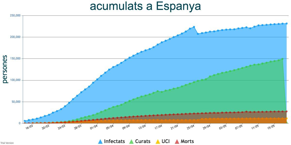 Espanya+registra+59+morts+per+Covid-19+en+les+darreres+24+hores