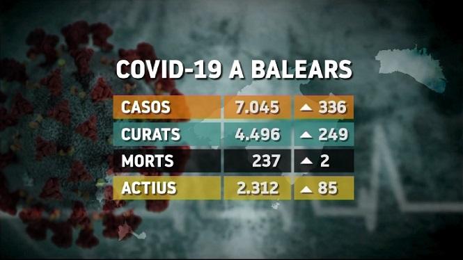 336+casos+positius+m%C3%A9s+a+les+Illes