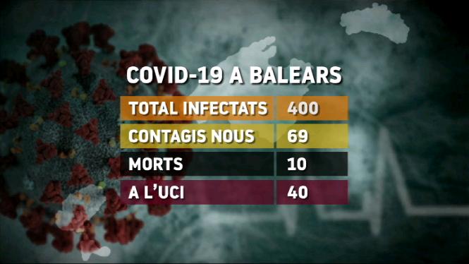 Balears+registra+400+casos+positius+en+coronavirus