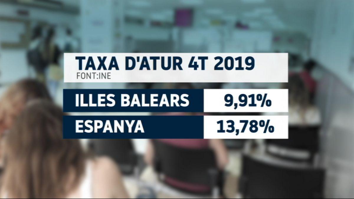 Les+Balears+tanquen+el+2019+amb+una+taxa+d%26apos%3Batur+del+9%2C9%2525