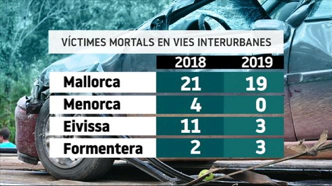Els+accidents+en+vies+interurbanes+deixen+25+morts+a+les+Balears+l%26apos%3Bany+2019