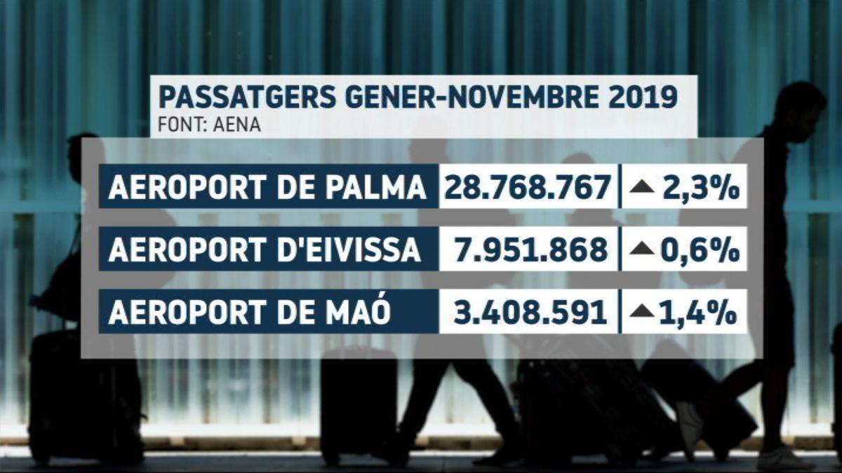 Son+Sant+Joan+rep+el+novembre+un+1%2C2%25+menys+de+passatgers%2C+per%C3%B2+el+d%27Eivissa+i+Menorca+creixen
