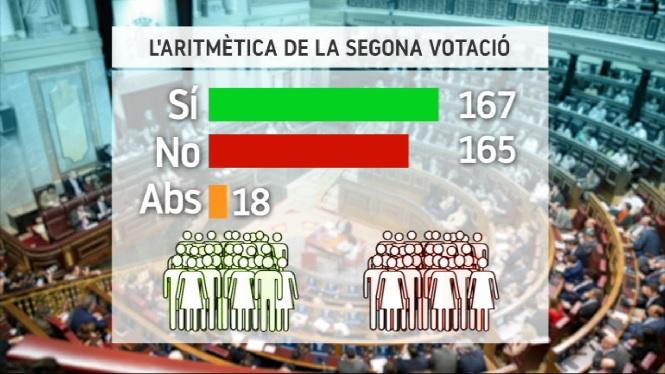 L%26apos%3Baritm%C3%A8tica+per+a+la+segona+votaci%C3%B3