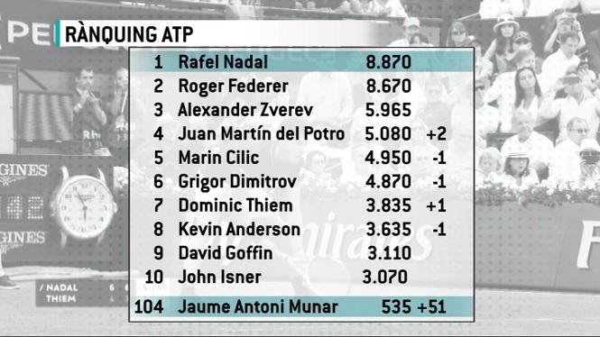 Nadal+mant%C3%A9+el+n%C3%BAmero+1+i+Munar+s%27acosta+al+Top+100