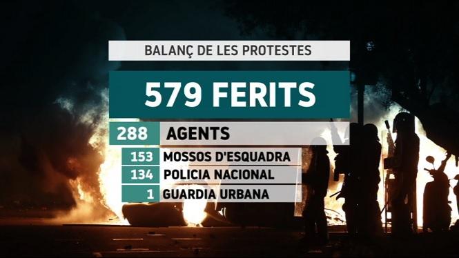 Balan%C3%A7+set+dies+despr%C3%A9s+de+l%27inici+de+les+protestes+per+la+sent%C3%A8ncia+del+proc%C3%A9s