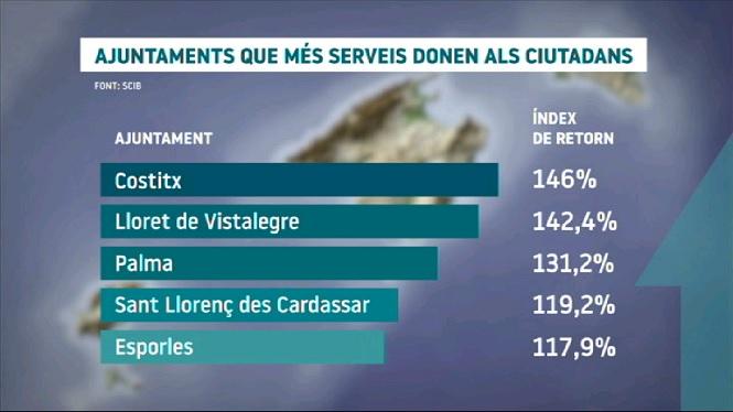 16+ajuntaments+de+les+Balears+tornen+als+ciutadans+m%C3%A9s+del+que+els+reclamen+en+impostos