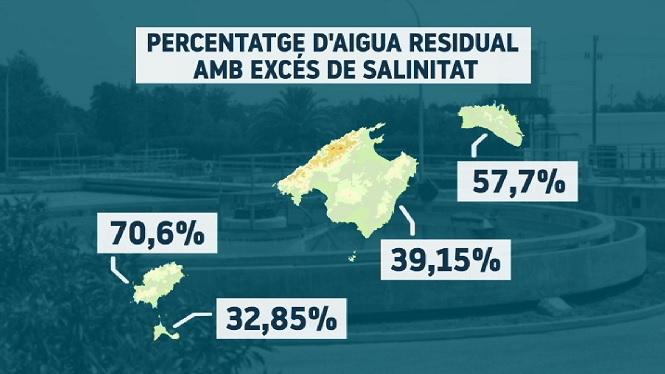 Les+depuradores+d%27Eivissa+reben+l%27aigua+residual+municipal+m%C3%A9s+salinitzada