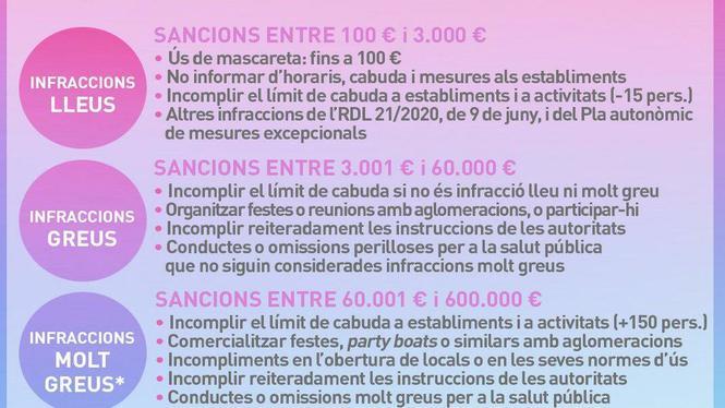 En+vigor+el+decret+de+les+sancions+per+incomplir+les+mesures+contra+la+Covid-19