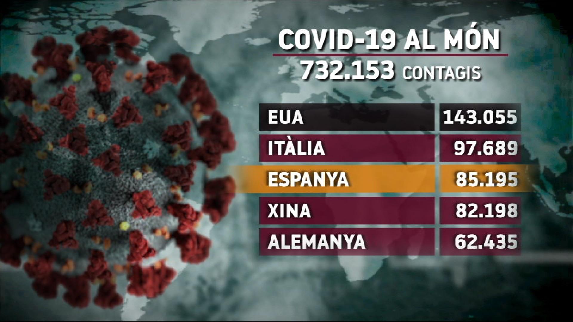 EUA+lidera+el+nombre+de+contagiats%3B+Europa+continua+sent-ne+l%27epicentre+de+la+pand%C3%A8mia