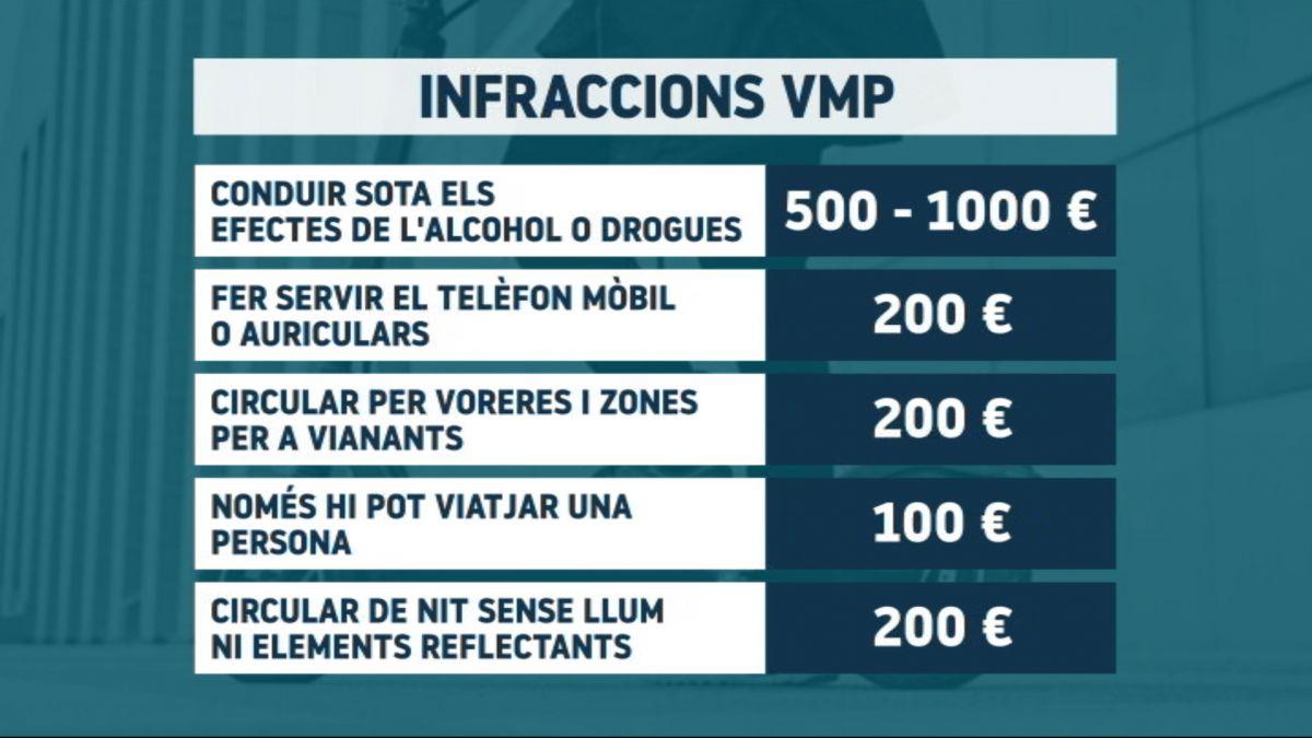 Nova+normativa+per+als+patinets+el%C3%A8ctrics%3A+multes+de+200+euros+per+circular+amb+auriculars+o+amb+el+m%C3%B2bil
