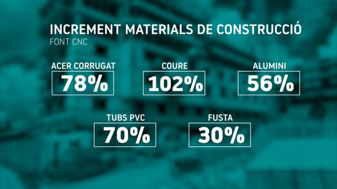 L%26apos%3Balerta+de+les+constructores%3A+falten+materials+i+els+preus+han+pujat+m%C3%A9s+d%26apos%3Bun+50%2525