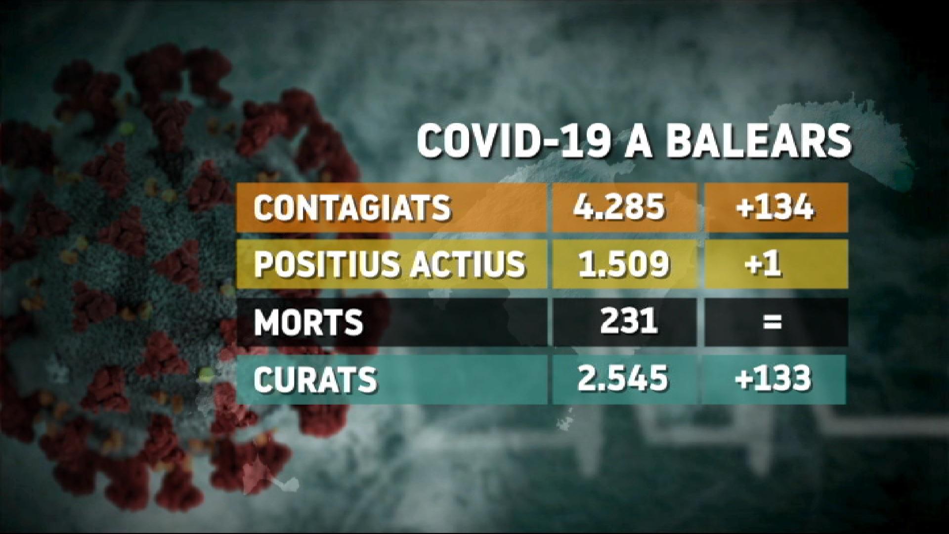 Els+casos+nous+de+Covid+s%26apos%3Bacceleren+a+les+Balears+en+la+darrera+setmana