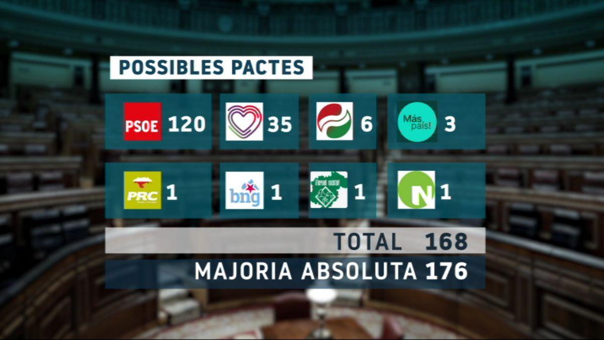 Els+possibles+pactes%2C+els+%26%238216%3Bno%27+i+emperons+per+formar+Govern