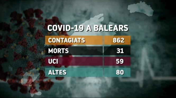 Ja+s%C3%B3n+862+positius+i+31+persones+mortes+amb+Covid-19+a+Balears