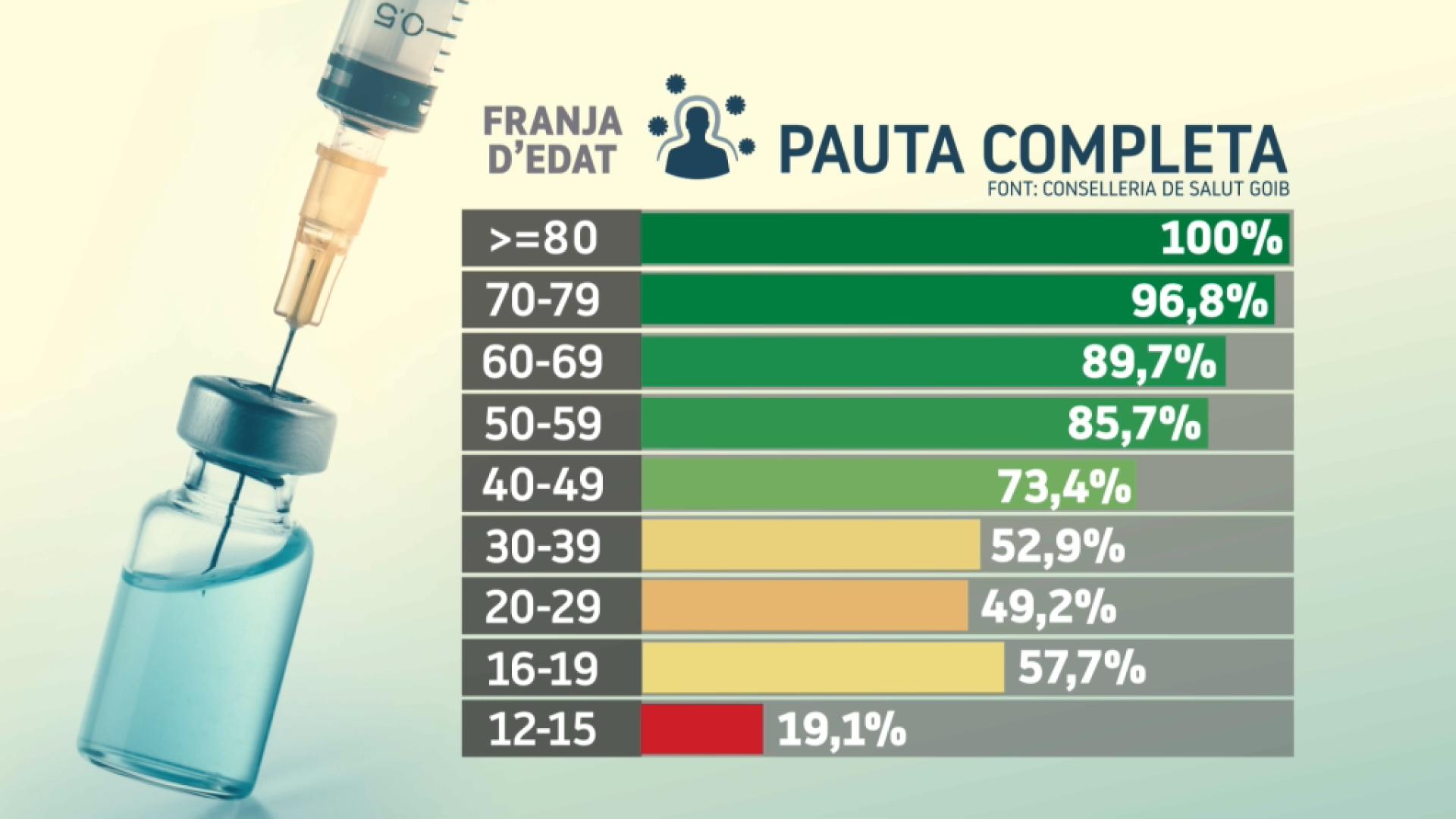 Aix%C3%AD+han+estat+els+8+mesos+per+arribar+al+70%2525+de+la+poblaci%C3%B3+diana+vacunada