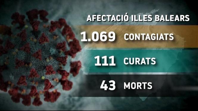 1.069+persones+amb+Covid-19+a+les+Illes