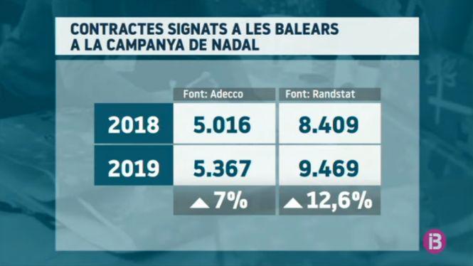 La+campanya+de+Nadal+augmentar%C3%A0+fins+a+un+12%2525+les+contractacions+a+les+Balears