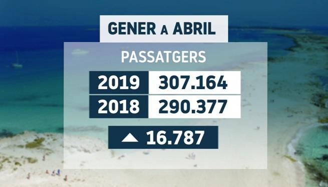 Augmenta+un+6%25+el+nombre+de+passatgers+a+la+Savina+entre+gener+i+abril