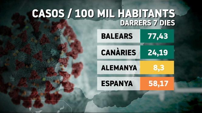 Les+Balears+multipliquen+per+9+la+r%C3%A0tio+de+contagis+d%27Alemanya