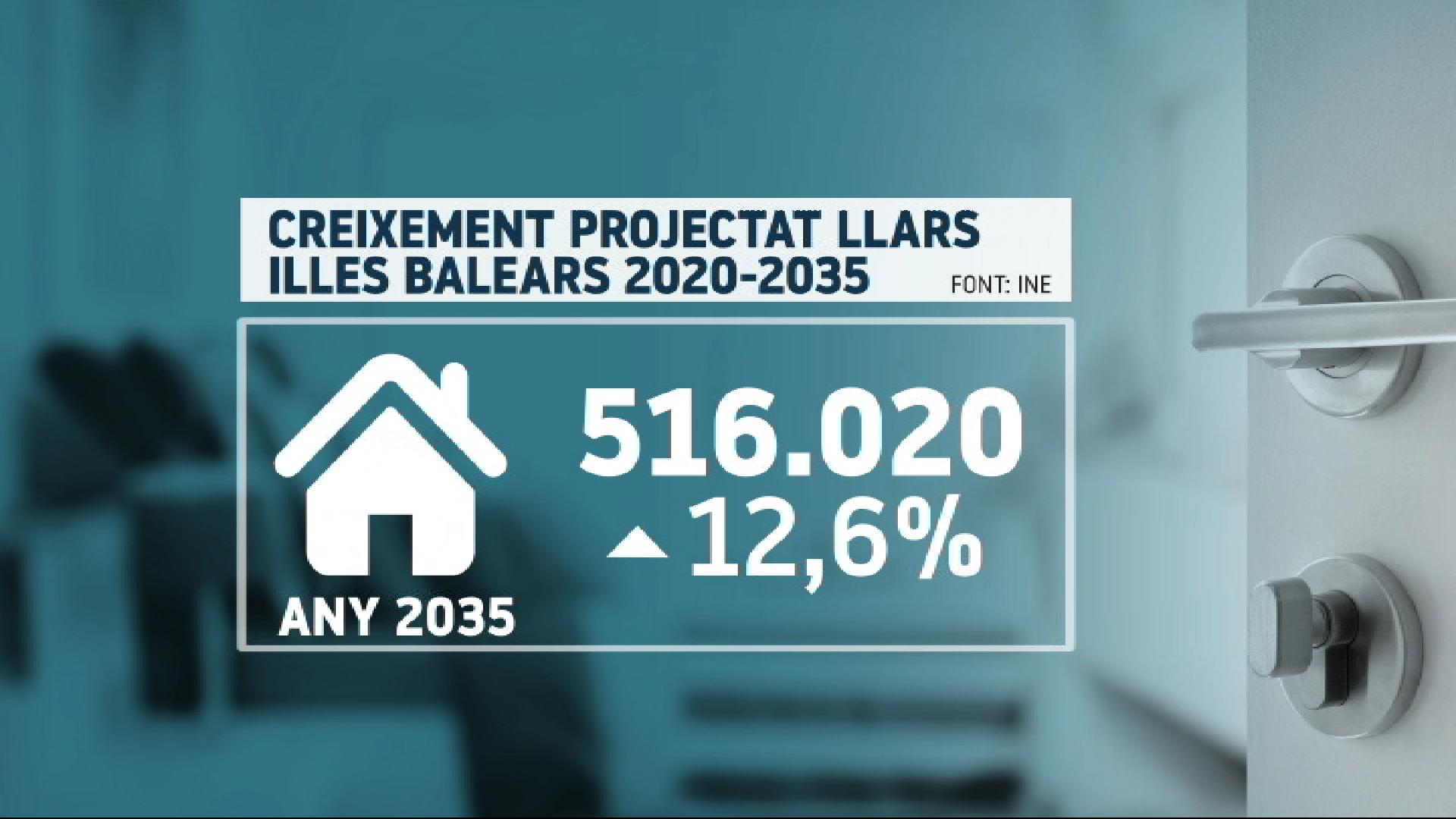El+nombre+de+llars+a+les+Illes+Balears+s%27incrementar%C3%A0+un+12%25+en+els+propers+15+anys