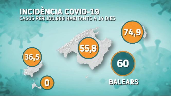 El+final+de+l%27estat+d%27alarma+s%27estrena+a+les+Balears+amb+una+incid%C3%A8ncia+de+coronavirus+estable