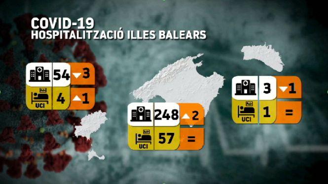 La+incid%C3%A8ncia+de+la+Covid-19+a+les+Balears%3A+305+hospitalitzacions+i+65+pacients+a+l%27UCI