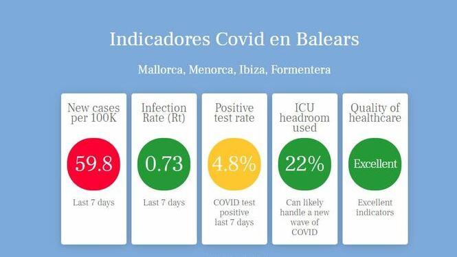 Creen+el+%26%238216%3Bsem%C3%A0for+Covid%27+de+les+Balears