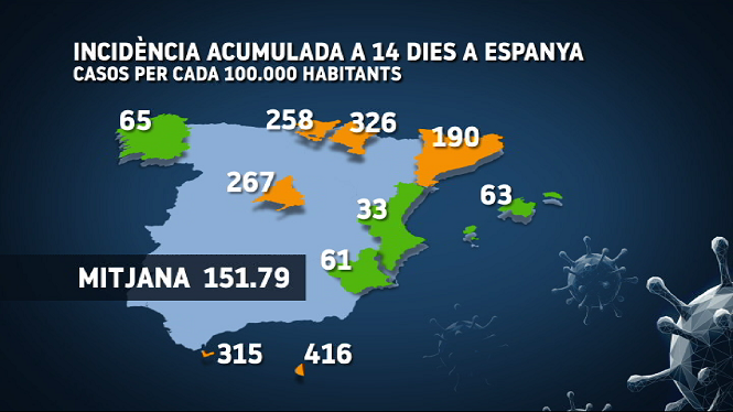 Balears+t%C3%A9+63+casos+per+cada+100.000+habitants+en+els+darrers+14+dies
