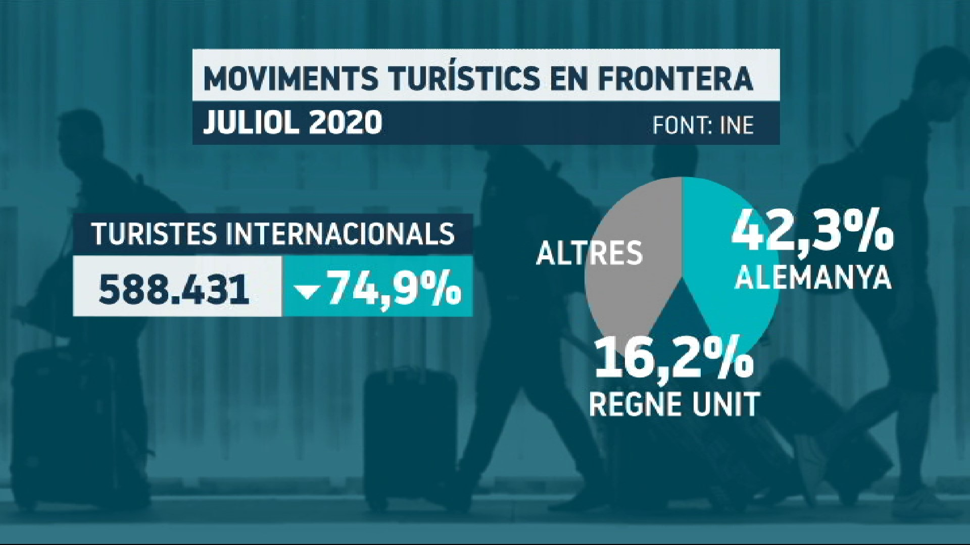 Cau+un+75%25+l%27arribada+de+turistes+internacionals+a+les+Balears+i+un+78%25+la+seva+despesa